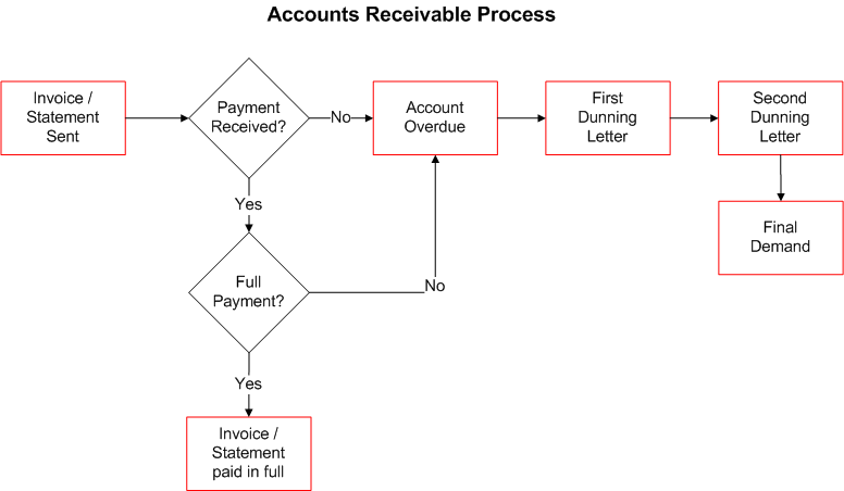 9 35 01 Accounts Receivable Policies And Procedures