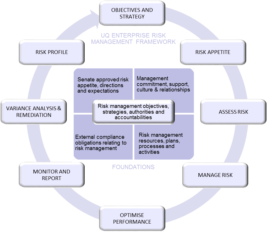 Policies and procedures library the university of queensland risk management resources plans processes and activities maxwellsz