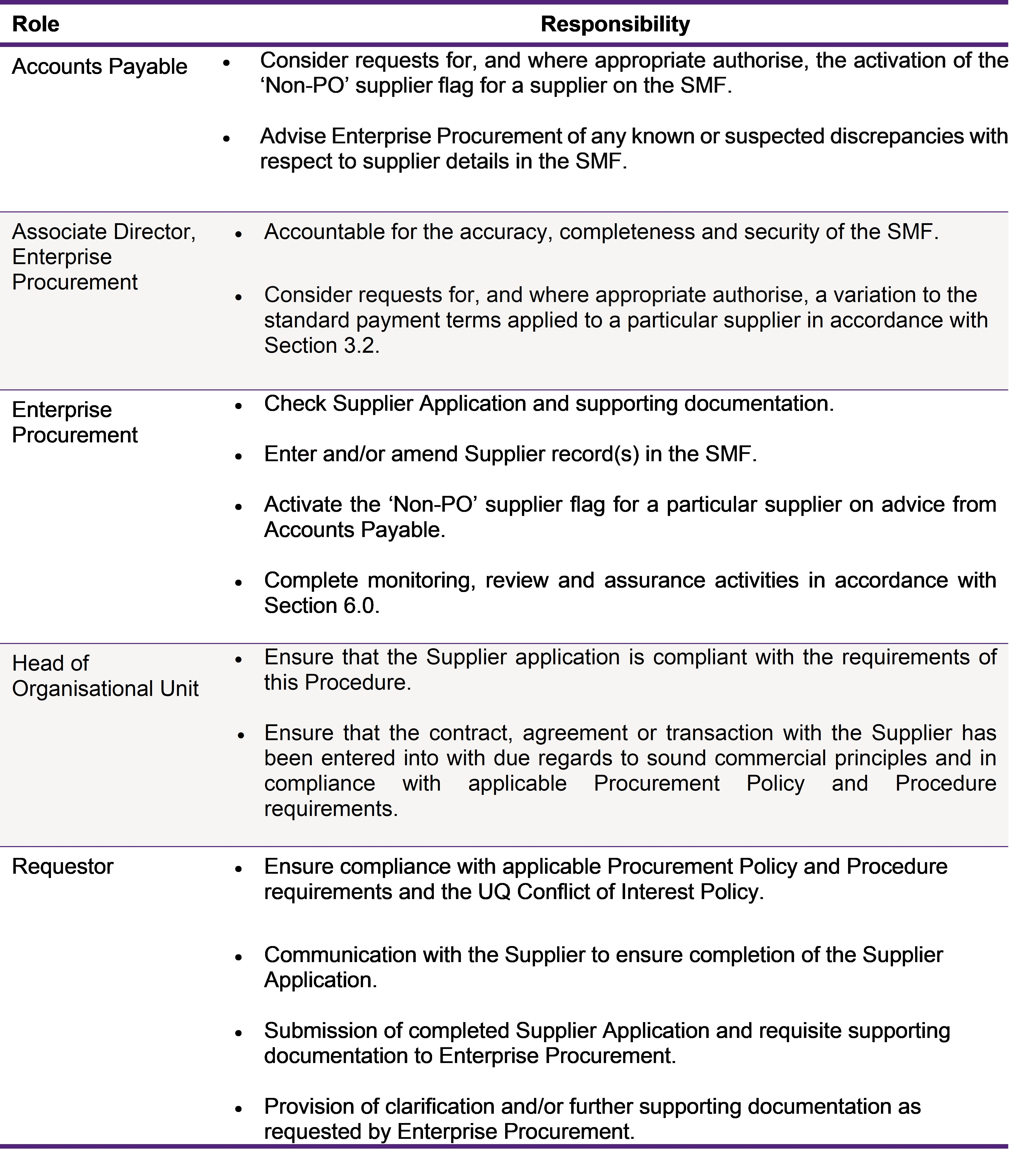 9 40 04 Supplier Creation And Maintenance Policies And Procedures Library The University Of Queensland Australia