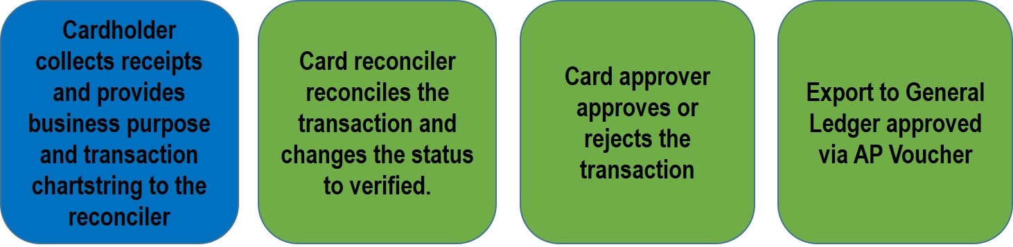 Policies and procedures library the university of queensland 22 corporate credit card reconciliation process colourmoves Gallery